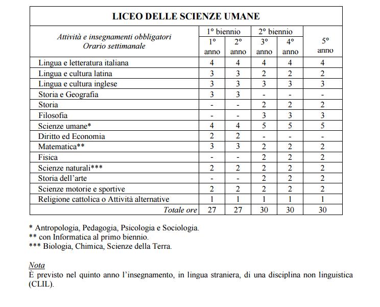 Piano degli studi del liceo delle scienze umane